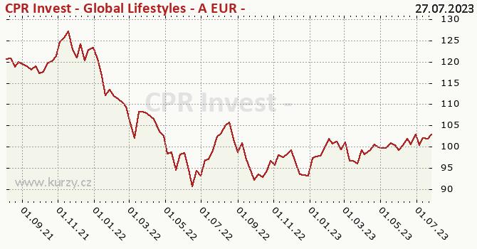 Graphique du cours (valeur nette d'inventaire / part) CPR Invest - Global Lifestyles