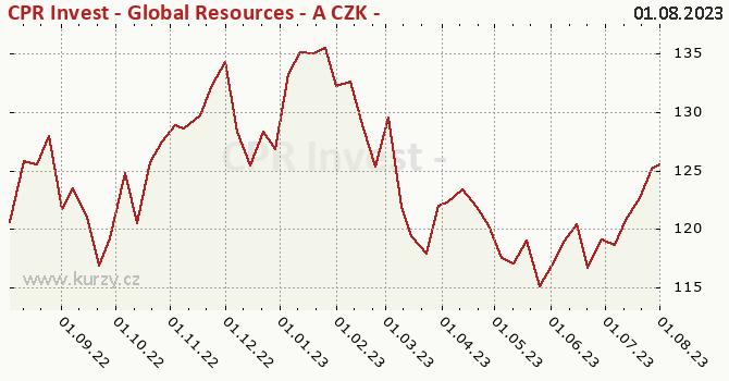 Graf kurzu (ČOJ/PL) CPR Invest - Global Resources - A CZK - Acc