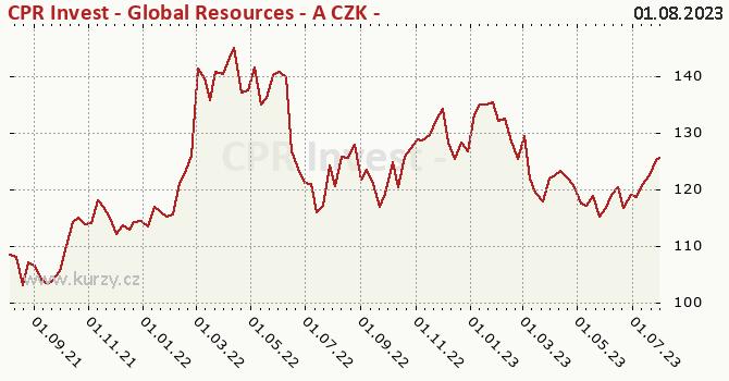Graf výkonnosti (ČOJ/PL) CPR Invest - Global Resources - A CZK - Acc