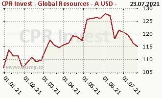 Graf kurzu (ČOJ/PL) CPR Invest - Global Resources - A USD - Acc