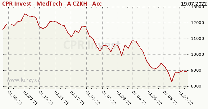 Graphique du cours (valeur nette d'inventaire / part) CPR Invest - MedTech - A CZKH