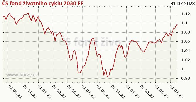 Graf výkonnosti (ČOJ/PL) ČS fond životního cyklu 2030 FF