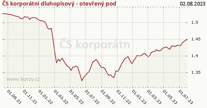 Graf výkonnosti (ČOJ/PL) ČS korporátní dluhopisový - otevřený podílový fond
