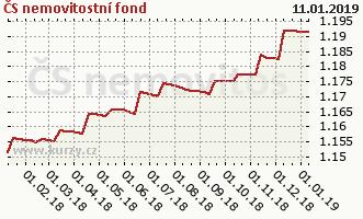 Graf kurzu (ČOJ/PL) ČS nemovitostní fond