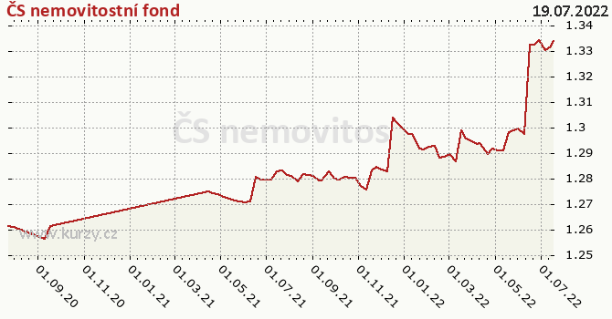 Graf výkonnosti (ČOJ/PL) ČS nemovitostní fond