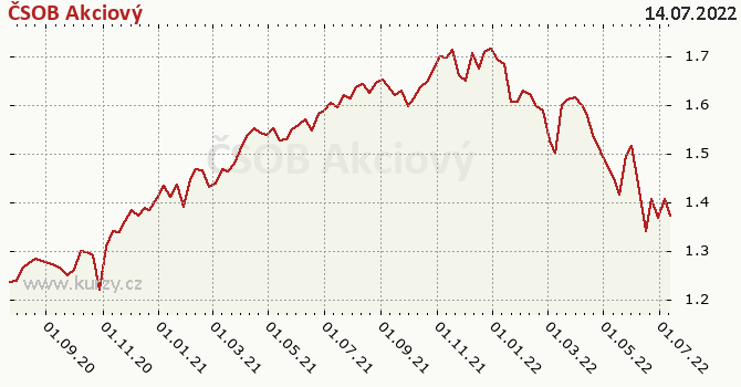 Graf výkonnosti (ČOJ/PL) ČSOB Akciový
