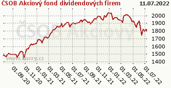 ČSOB Akciový fond dividendových firem graf výkonnosti, formát 350 x 180 (px) PNG