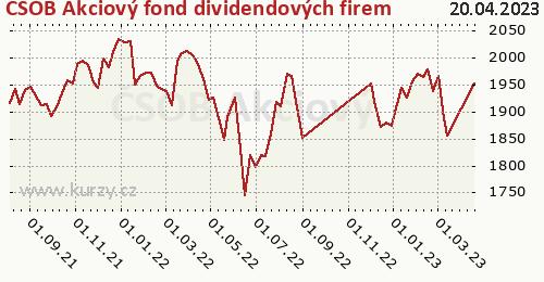 ČSOB Akciový fond dividendových firem graf výkonnosti, formát 500 x 260 (px) PNG