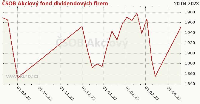 Graf kurzu (ČOJ/PL) ČSOB Akciový fond dividendových firem