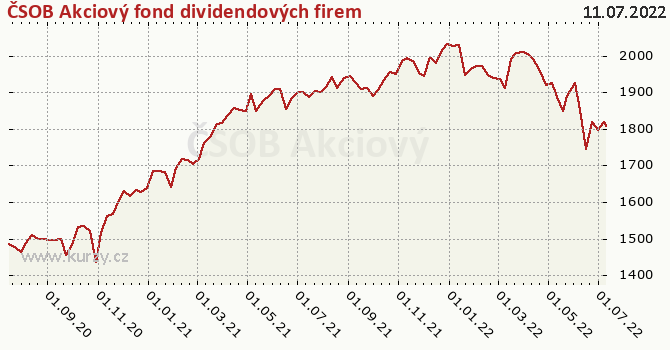 Graf výkonnosti (ČOJ/PL) ČSOB Akciový fond dividendových firem
