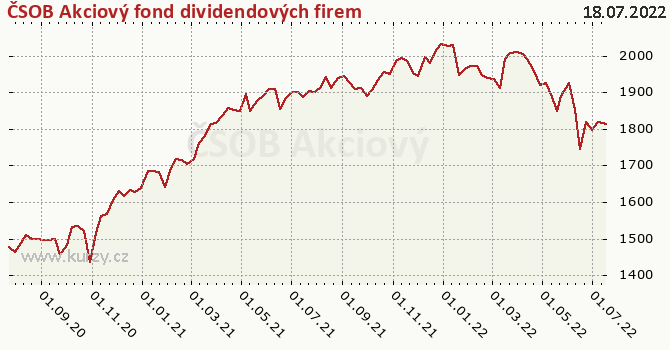 ČSOB Akciový fond dividendových firem graf výkonnosti, formát 670 x 350 (px) PNG