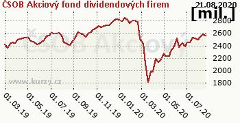 ČSOB Akciový fond dividendových firem graf majeteku fondu, formát 350 x 180 (px) PNG