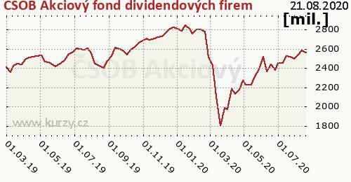 ČSOB Akciový fond dividendových firem graf majeteku fondu, formát 500 x 260 (px) PNG