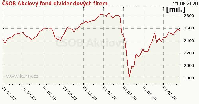 ČSOB Akciový fond dividendových firem graf majeteku fondu, formát 670 x 350 (px) PNG