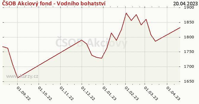 Graf kurzu (ČOJ/PL) ČSOB Akciový fond - Vodního bohatství