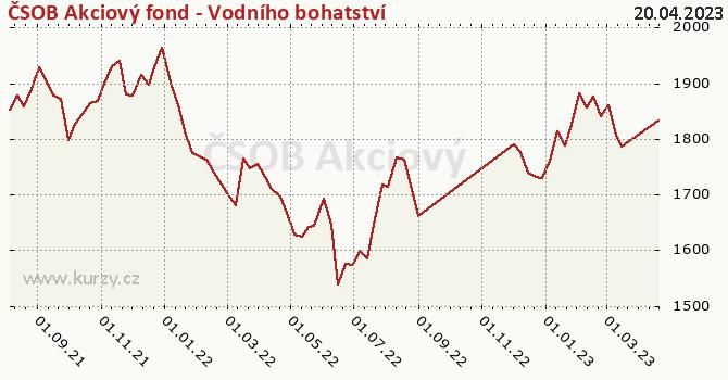 Graf výkonnosti (ČOJ/PL) ČSOB Akciový fond - Vodního bohatství