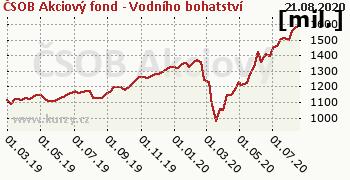 ČSOB Akciový fond - Vodního bohatství graf majeteku fondu, formát 350 x 180 (px) PNG