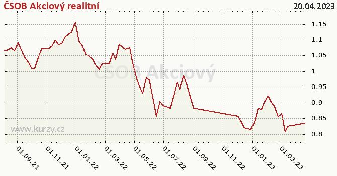 Graf výkonnosti (ČOJ/PL) ČSOB Akciový realitní