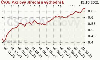 Graf kurzu (ČOJ/PL) ČSOB Akciový střední a východní E