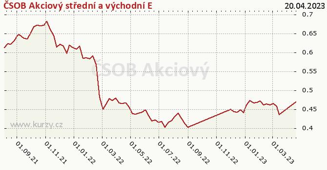 Graf výkonnosti (ČOJ/PL) ČSOB Akciový střední a východní E