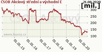 ČSOB Akciový střední a východní E graf majeteku fondu, formát 350 x 180 (px) PNG