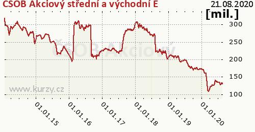 ČSOB Akciový střední a východní E graf majeteku fondu, formát 500 x 260 (px) PNG