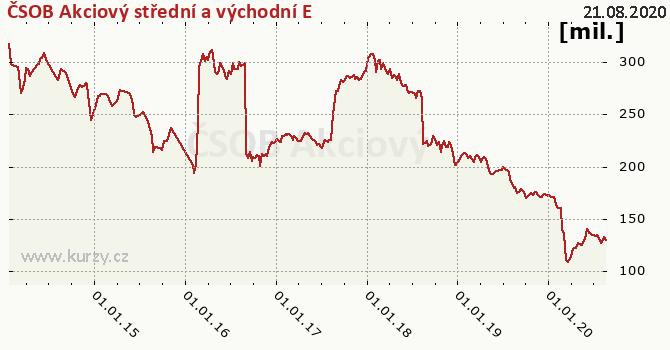 ČSOB Akciový střední a východní E graf majeteku fondu, formát 670 x 350 (px) PNG
