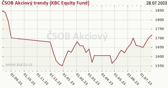 Graph rate (NAV/PC) ČSOB Akciový trendy (KBC Equity Fund)