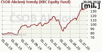 ČSOB Akciový trendy (KBC Equity Fund) graf majeteku fondu, formát 350 x 180 (px) PNG