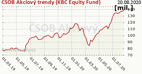 ČSOB Akciový trendy (KBC Equity Fund) graf majeteku fondu, formát 500 x 260 (px) PNG