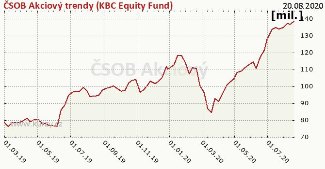 ČSOB Akciový trendy (KBC Equity Fund) graf majeteku fondu, formát 670 x 350 (px) PNG
