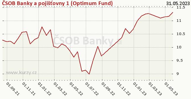 Graphique du cours (valeur nette d'inventaire / part) ČSOB Banky a pojišťovny 1 (Optimum Fund)