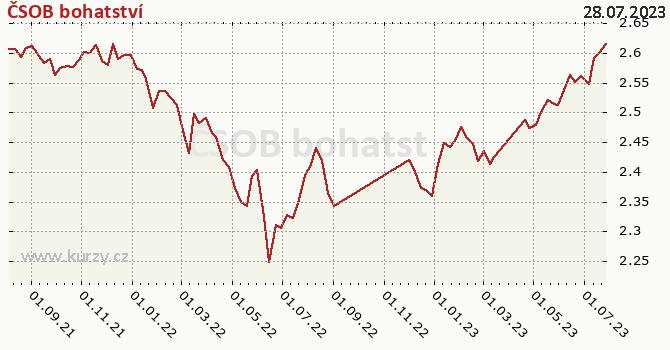 Graf výkonnosti (ČOJ/PL) ČSOB bohatství