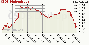 ČSOB Dluhopisový graf výkonnosti, formát 350 x 180 (px) PNG
