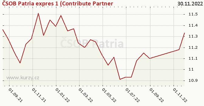 Graphique du cours (valeur nette d'inventaire / part) ČSOB Patria expres 1 (Contribute Partners)