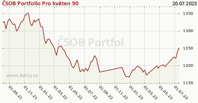 Graf výkonnosti (ČOJ/PL) ČSOB Portfolio Pro květen 90