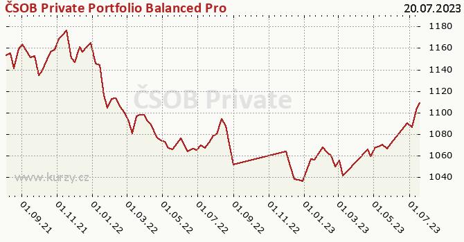 Graf výkonnosti (ČOJ/PL) ČSOB Private Portfolio Balanced Pro