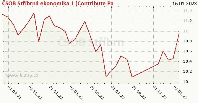 Graphique du cours (valeur nette d'inventaire / part) ČSOB Stříbrná ekonomika 1 (Contribute Partners)