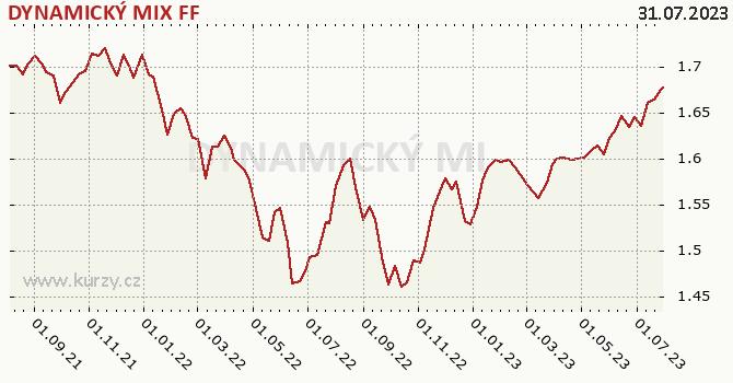 Graf výkonnosti (ČOJ/PL) DYNAMICKÝ MIX FF