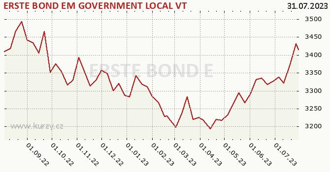 Graf kurzu (ČOJ/PL) ERSTE BOND EM GOVERNMENT LOCAL VT