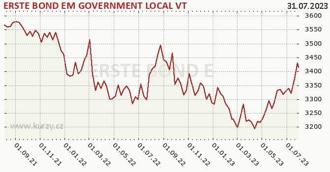 Graf výkonnosti (ČOJ/PL) ERSTE BOND EM GOVERNMENT LOCAL VT