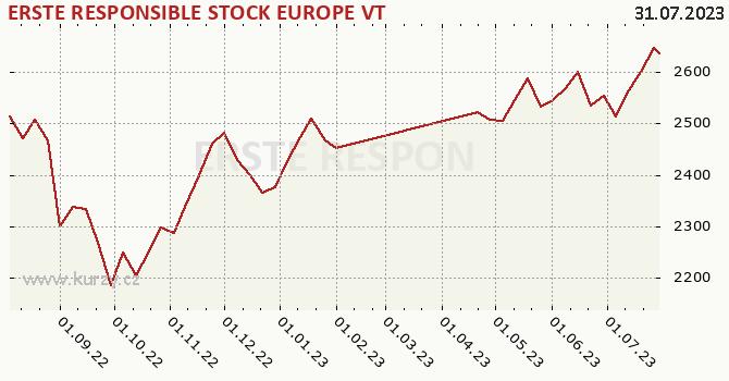 Graf kurzu (ČOJ/PL) ERSTE RESPONSIBLE STOCK EUROPE VT