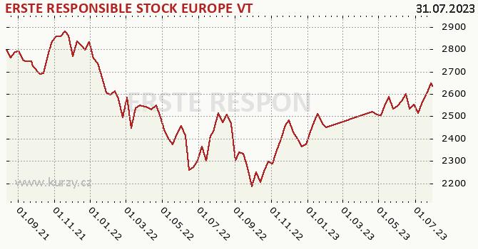 Graf výkonnosti (ČOJ/PL) ERSTE RESPONSIBLE STOCK EUROPE VT