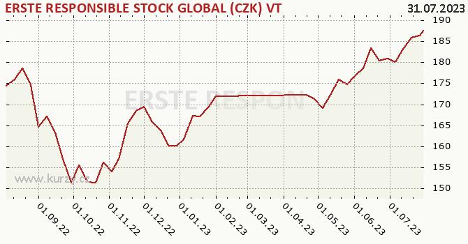 Graf kurzu (ČOJ/PL) ERSTE RESPONSIBLE STOCK GLOBAL (CZK) VT