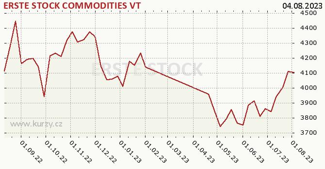 Graf kurzu (ČOJ/PL) ERSTE STOCK COMMODITIES VT