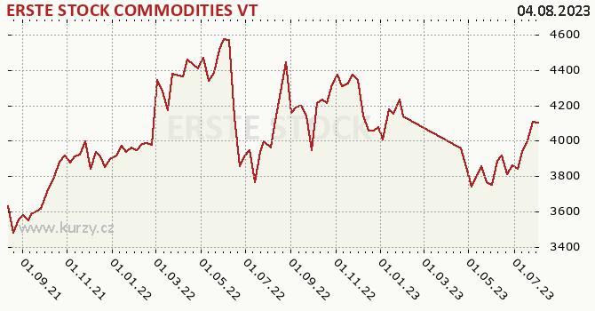 Graf výkonnosti (ČOJ/PL) ERSTE STOCK COMMODITIES VT