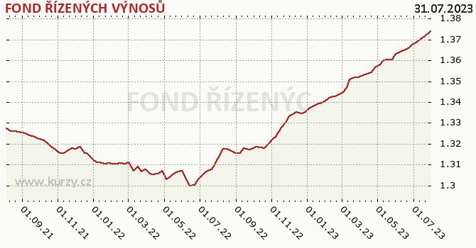 Graf výkonnosti (ČOJ/PL) FOND ŘÍZENÝCH VÝNOSŮ