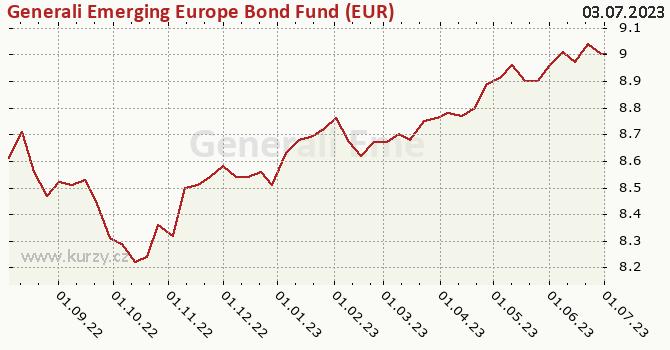 Graf kurzu (ČOJ/PL) Generali Emerging Europe Bond Fund (EUR)