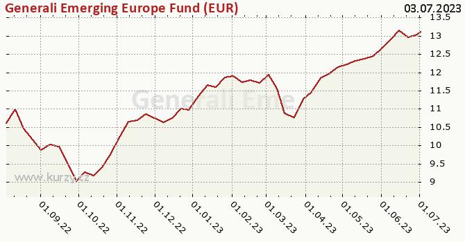 Graf kurzu (ČOJ/PL) Generali Emerging Europe Fund (EUR)