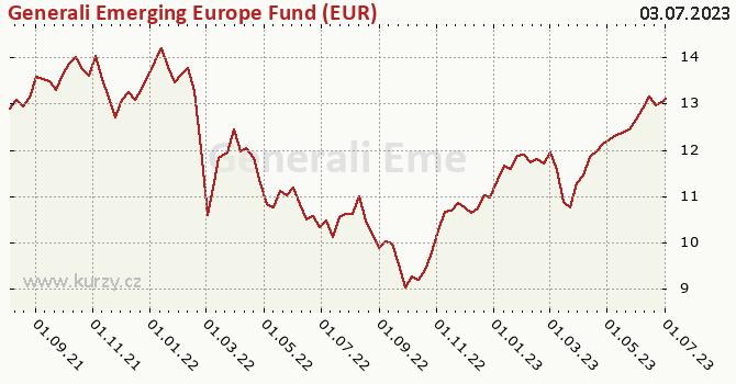 Graf výkonnosti (ČOJ/PL) Generali Emerging Europe Fund (EUR)